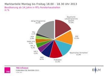 Marktanteile / Reichweiten Bayern gesamt - Funkanalyse Bayern