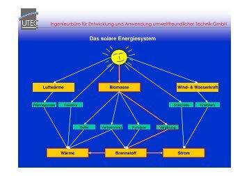 Das solare Energiesystem - Biogas-Infoboard