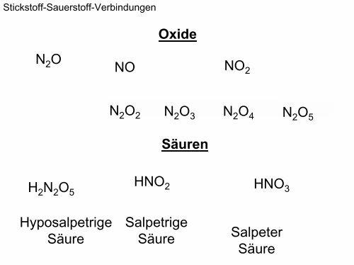 Stickstoff Sauerstoff Ver