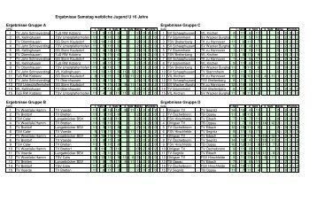 2011-09-25 DM U16 weiblich Ergebnisse - VfL Kirchen