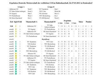 2010-03-27 DM U18w Ergebnisse - VfL Kirchen