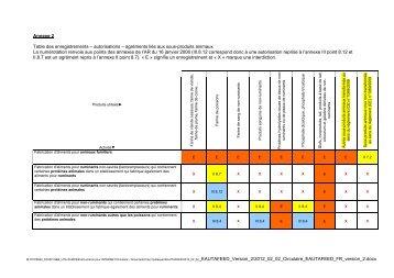 autorisations – agréments liés aux sous-produits animaux La ...