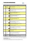 Curriculum Implantologie - Fortbildungsakademie Zahnmedizin ... - Seite 6