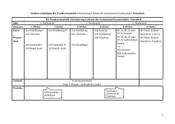 Studienverlaufsplan BA Frankoromanistik (Orientierung Lehramt für ...