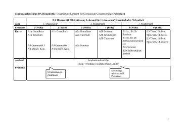 Studienverlaufsplan BA Hispanistik (Orientierung Lehramt für Gy