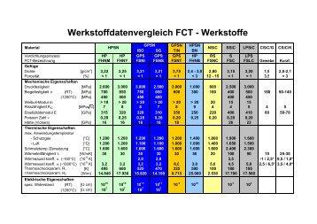 Werkstoffdatenvergleich FCT - Werkstoffe