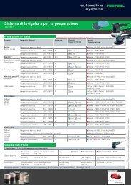 Sistema di levigatura per la preparazione - Festool