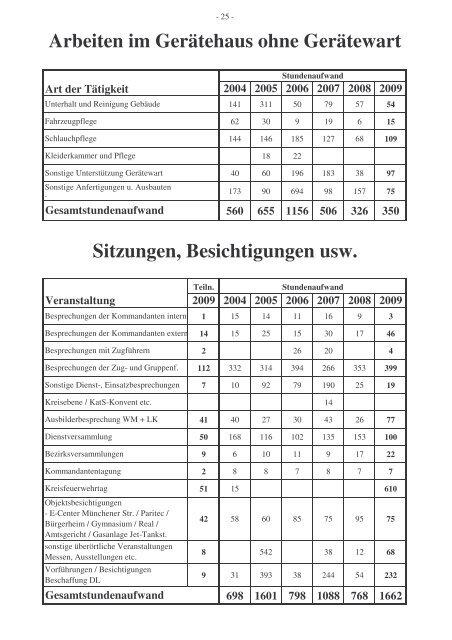 2009 - Freiwillige Feuerwehr Weilheim