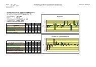 Vergleich WS_05 - SS_06