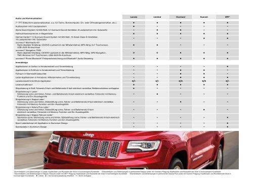 Spezifikationen und Preise. Gültig ab 05/2012. - Jeeppress-europe.at