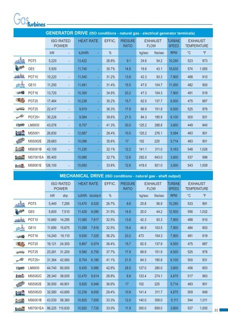 GE Energy Gas Turbine Comparisons Data Sheet - Filter