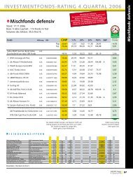 DWS Vorsorge AS Flex - Finanz-Archiv