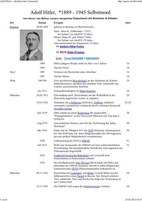 Adolf Hitler Biographie Eines Diktators Thamer