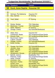 Tore Spielerin Verein 55 Kock, Anne Sophie Husumer SV - Frauen