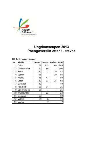 Ungdomscupen 2013 Poengoversikt etter 1. stevne - Friidrett.no