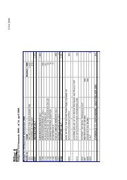 Bilag 4 - Budget for FOTdanmark sekretariatet 2008