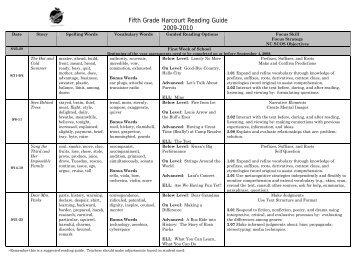 pacing guide math kindergarten gaston county schools rh yumpu com jefferson county tn pacing guide Language Arts Pacing Guides