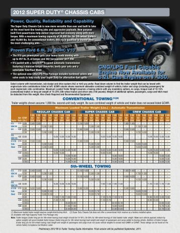 Ford Edge Towing Capacity >> 2013 Ford F-150 Towing Guide