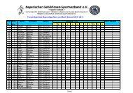 Torschützenliste Bayernliga Nord und Süd- Saison 2010 / 2011