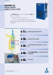 +2: +3: +4: +5: +1 - BEKO Technologies Gmbh