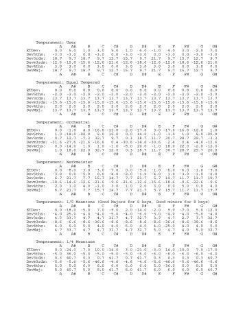 analysis of keirsey temperament sorter Pages in category personality tests the following 89 pages are in this category, out of 89 total this list may not reflect recent changes.