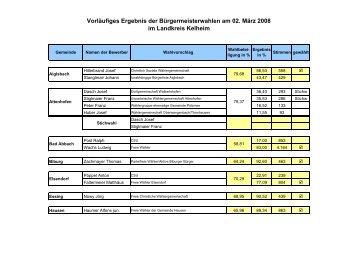 Vorläufige Ergebnisse mit Stichwahl - Freie Wähler Bayern