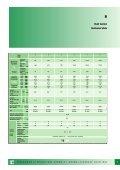 Giunti elastici elastic couplings - FLUITEN-VIKOV, s. r. o. - Page 5