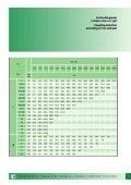 Giunti elastici elastic couplings - FLUITEN-VIKOV, s. r. o. - Page 7