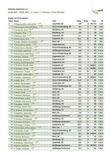 Golfclub Lipperland eV 26.06.2011 - WSMP 2011 / 4 ... - Golfclub Werl