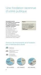 Télécharger les chiffres clés de la Fondation pour l'année 2012