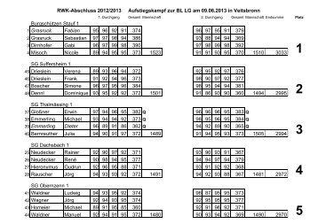 Ergebnisliste Aufstiegskampf BL LG