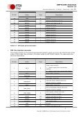UMFT313EV Development Module - FTDI - Page 7