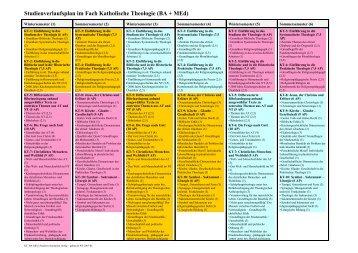 Studienverlaufsplan im Fach Katholische Theologie (BA + MEd)