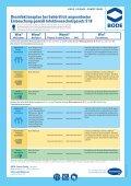 Desinfektionsplan bei behördlich angeordneter ... - Noweda - Seite 2