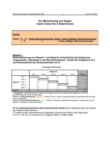 Zur Berechnung von Kappa (nach Cohen für 2 Rater/innen)
