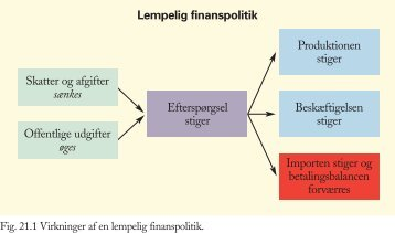 Lempelig finanspolitik Produktionen stiger ... - itrojka.dk