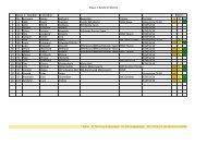 Klasse 1 - MSV-Riesa eV im ADAC