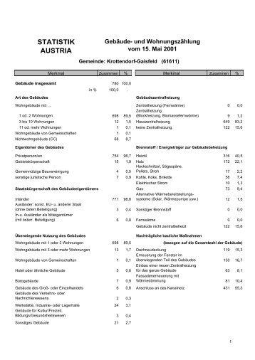 Gebäude und Wohnungen - Gemeinde Krottendorf-Gaisfeld