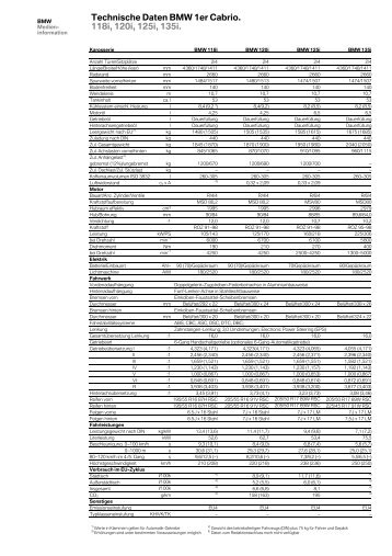 Technische Daten BMW 1er Cabrio. 118i, 120i, 125i, 135i.