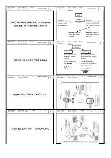 Arbeitsblatt – Homogene und heterogene Gemische