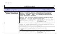 Rémunération effective - Direccte