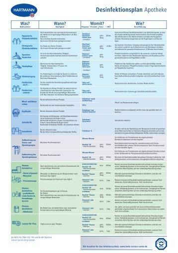 Desinfektionsplan für die Apotheke - Noweda