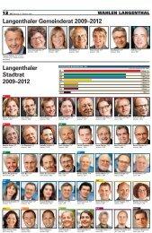 Resultate der Gemeindewahlen 2008 - Daniel Steiner-Brütsch