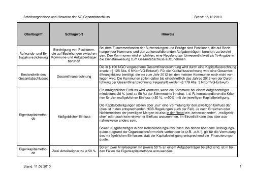 Arbeitsergebnisse der AG Gesamtabschluss - Niedersachsen