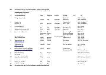 Adressliste der Befragten
