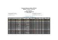 Meisterschaften 120 Wurf - U 23 m - Kreis 4