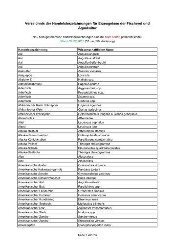 Verzeichnis der Handelsbezeichnungen für Erzeugnisse ... - Bayern