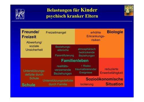 Belastungen für Kinder psychisch kranker Eltern Freunde - SPD Uri