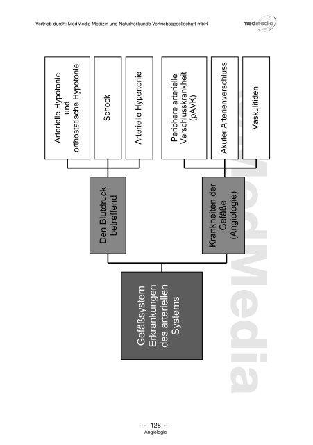 Arterielles System als pdf