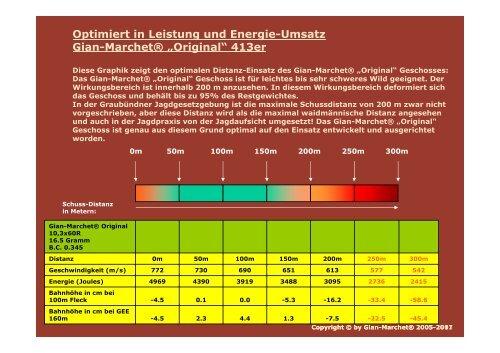 Optimaler Wirkungs-Bereich der Gian-Marchet® Geschosse